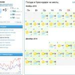 Переезд в Краснодар. Климат Краснодара